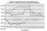 Aktuelle Heizölpreise: Steigende Heizölpreise zum Wochenbeginn