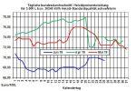 Aktuelle Heizölpreise: Heizölpreise fallen auch heute