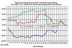 Aktuelle Heizölpreise: Rohöl- und Heizölpreise im Aufwärtstrend