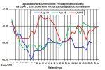Heizölpreise aktuell: Rohölpreise im Zickzackkurs- - Heizölpreise leicht fallend