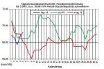 Heizölpreise aktuell: Ölpreissprung lässt Heizölpreise auch steigen