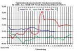 Heiz�lpreise-Trend: Heiz�lpreise seitw�rts zur Wochenmitte