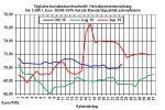 Heiz�lpreise aktuell: Unerwartet stark gefallene US-Roh�llagerbest�nde lassen Roh�l- und Heiz�lpreise steigen