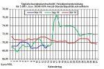 Aktueller Heizölpreise-Trend: Steigende Rohölpreise ziehen Heizölpreise auch in die Höhe