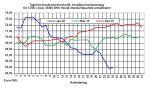 Aktueller Heizölpreise-Trend: Heizölpreise in Richtung Wochenende steigend