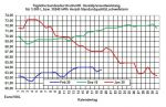 Aktueller Heizölpreise-Trend: Schwacher Euro und schwache Ölangebotsseite  lassen Heizölpreise erneut steigen