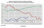 Aktueller Heizölpreise-Trend: Starker Rohölpreisanstieg am Vortag lässt heute Heizölpreise steigen