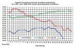 Tagesaktueller Heizölpreise-Trend: Heizölpreise setzen Talfahrt fort