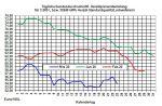 Aktueller Heizölpreise-Trend: Heizölpreise starten fallend in die neue Woche