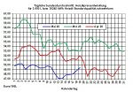 Aktueller Heizölpreise-Trend: Erholung der Rohöl- und Heizölpreise setzt sich fort