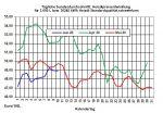 Tagesaktueller Heizölpreise-Trend: Anstieg der Rohölpreise heute gestoppt