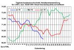 Heizöl: Preise noch im Abwärtstrend