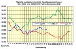 Heizölpreise-Tendenz Mittwoch, 19.07.2017: leicht verringert