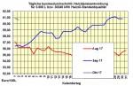 Heizölpreise-Trend: leicht fallend - Rohölpreis sinkt - Euro unter Druck