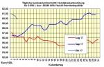 Heizölpreise-Trend: Rohölpreis fällt leicht - stärkerer Dollar