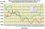 Heizölpreise am Donnerstagmittag: Heizöl vor offiziellen US-Lagerzahlen wie erwartet günstiger