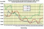 Heizölpreise am Montagmittag: Heizöl startet weicher in die neue Handelswoche