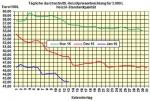 Heizölpreise am Mittwochmittag: Heizöl auch heute wieder günstiger