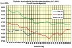 Heizölpreise am Montagmittag: Preis für Heizöl klettert munter weiter
