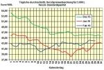 Heizölpreise am Montagmittag: Heizöl beginnt neue Woche mit Preisabschlägen