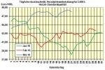 Heiz�lpreise am Montagmittag: Heiz�l im Jahresvergleich 24,1% g�nstiger