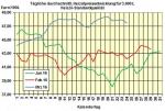 Heizölpreise am Donnerstagmittag: Preis für Heizöl gibt wie erwartet nach