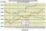 Heizölpreise am Mittwochmittag: Heizöl wieder teurer, Verbraucher zahlen aber immer noch 20,1% weniger als 2015