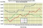 Heizölpreise am Donnerstagmittag: Heizöl verteuert sich dank erhöhter Nachfrage