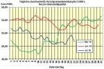 Heizölpreise am Donnerstagmittag: Heizöl nach offiziellen US-Bestandsdaten spürbar teurer