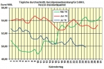 Heiz�lpreise am Dienstagmittag: Heiz�l vor US-Bestandszahlen mit Preisnachl�ssen