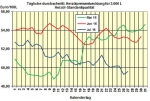 Heizölpreise am Mittwochmittag: Heizöl verteuert sich heute Mittag