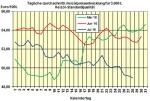 Heizölpreise am Donnerstagmittag: Preis für Heizöl fällt