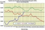 Heiz�lpreise am Dienstagmittag: Heiz�l verteuert sich vor US-Bestandsdaten nochmal deutlich