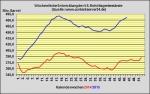 DoE-Bericht veröffentlicht - US-Lagerbestände 2,5 Millionen Barrel angestiegen
