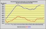 DoE-Bericht ver�ffentlicht - US-Lagerbest�nde 4,5 Millionen Barrel angestiegen