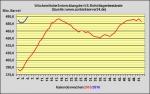 DoE-Bericht veröffentlicht - US-Lagerbestände 7,8 Millionen Barrel angestiegen