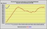 DoE-Bericht ver�ffentlicht - US-Lagerbest�nde 12,9 Millionen Barrel angestiegen