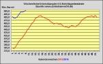 DoE-Bericht veröffentlicht - US-Lagerbestände 0,4 Millionen Barrel zurückgegangen