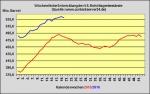 DoE-Bericht ver�ffentlicht - US-Lagerbest�nde 6,2 Millionen Barrel zur�ckgegangen