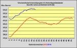 DoE-Bericht veröffentlicht - US-Lagerbestände 3,5 Millionen Barrel zurückgegangen