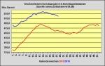 DoE-Bericht veröffentlicht - US-Lagerbestände 3,9 Millionen Barrel zurückgegangen