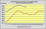DoE-Bericht veröffentlicht - US-Lagerbestände 2,8 Millionen Barrel angestiegen
