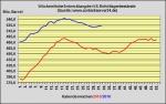 DoE-Bericht ver�ffentlicht - US-Lagerbest�nde 3,7 Millionen Barrel angestiegen