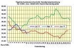 Heizölpreise-Trend Montag 10.07.2017: Richtungsloser Handel zum Wochenbeginn
