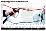 Kraftstoff erneut teurer