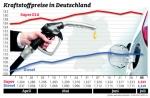 Kraftstoffpreise leicht gesunken