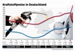 Ölpreis sinkt - aber Sprit wird teurer