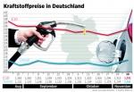 Kraftstoffpreise steigen deutlich