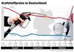 Benzinpreis rutscht unter 1,30 Euro