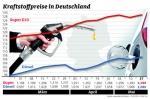 Nach kurzer Erholung steigt Benzinpreis wieder